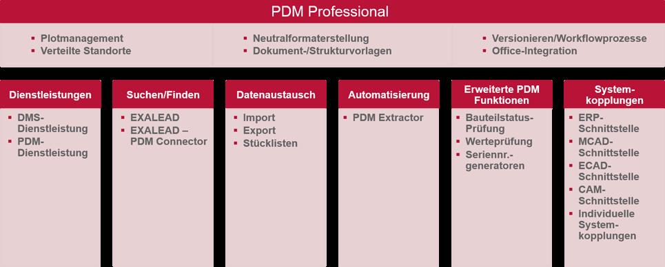 SolidLine SOLIDWORKS PDM Portfolio Tools und Schnittstellen