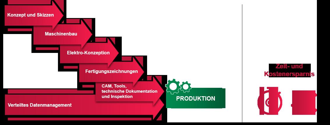 Paraleller SOLIDWORKS Prozess Konstruktion zu Fertigung