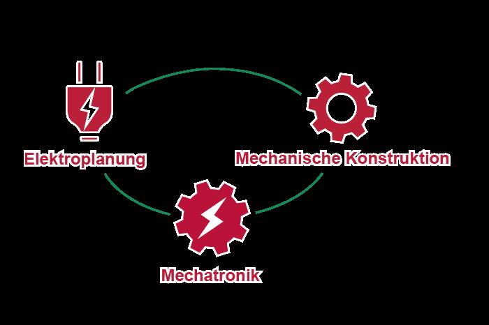 SOLIDWORKS Mechatronik Suite Infografik